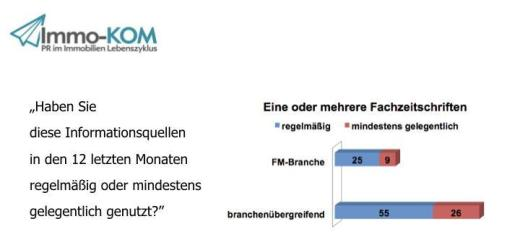 Die Studie zur Kommunikation in der FM-Branche zeigt, dass Facility Manager im branchen-übergreifenden Vergleich erschreckend lesefaul sind