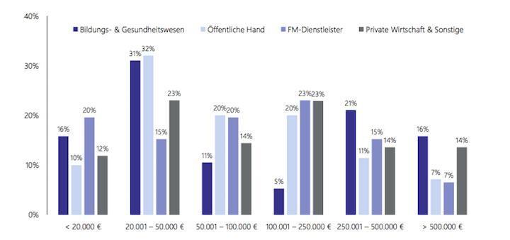 Lohnt die Investition in ein CAFM-System? Diese Frage will der aktuelle Gastbeitrag beantworten