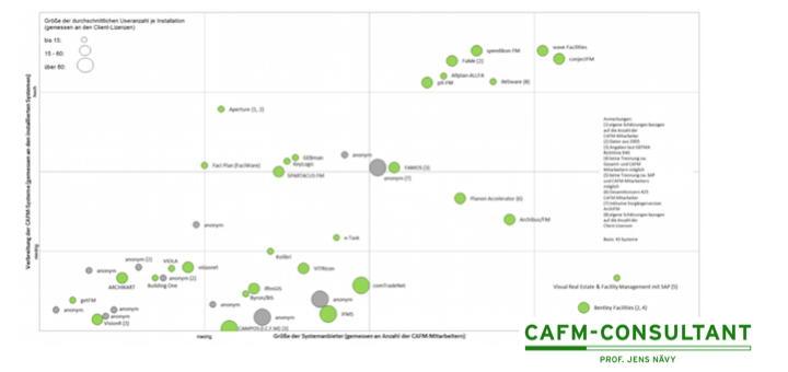 Die CAFM-Matrix von Prof. Jens Nävy platziert sieben Systeme in die Top-Gruppe, die mehr als die Hälfte des Marktes unter sich aufteilt