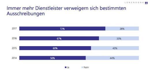 Immer mehr Facility-Service-Dienstleister lehnen die Teilnahme an Ausschreibungen bestimmter Auftraggeber ab, zeigt die jüngste Branchen-Studie von Lünendonk & Hossenfelder