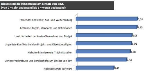 BIM kommt voran: Jetzt liegen die Ergebnisse der 2. BIM Umfrage von CAFM Ring und BIM World Munich vor