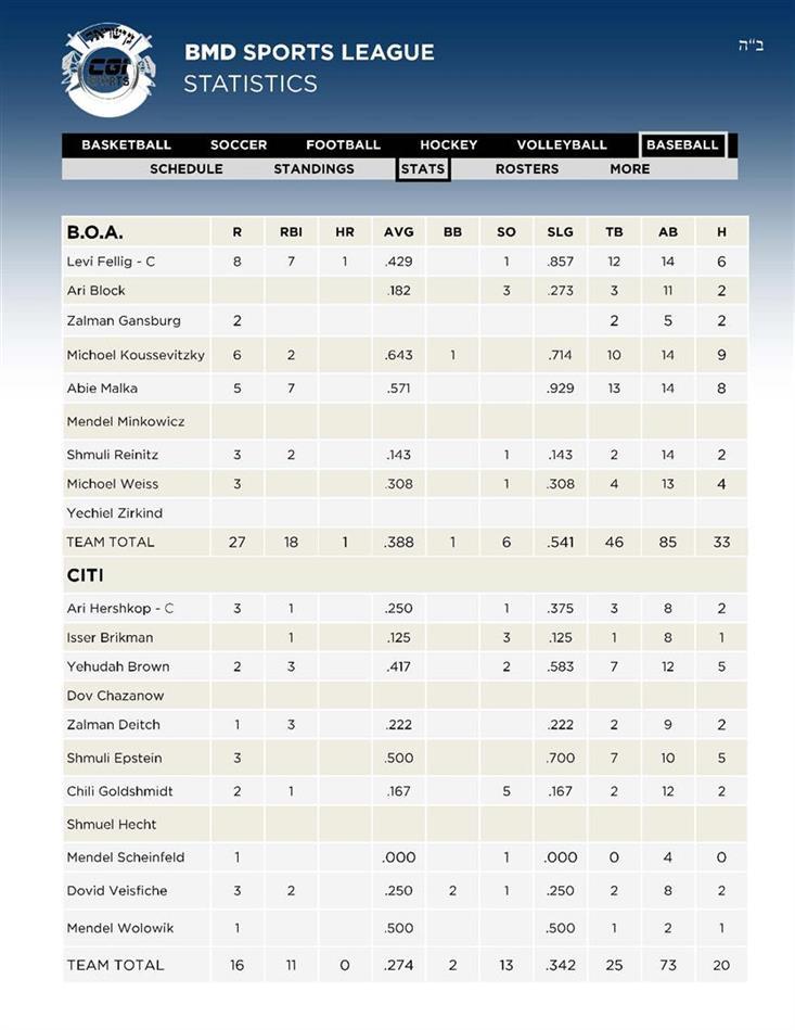 4Baseball 1BOA - 2CITI Stats 28 AV