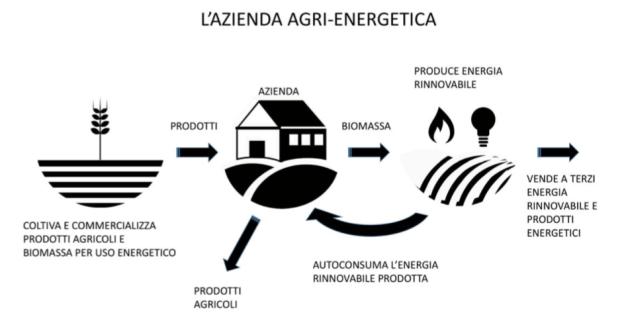 AziendaAgrienergetica