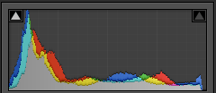 Histogram in my Lightroom Workflow