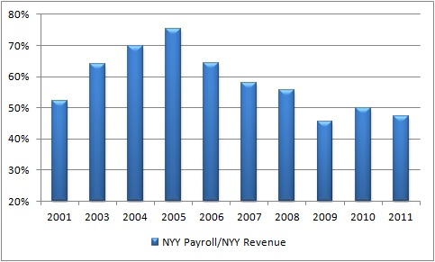 NYY_Payroll_to_Rev