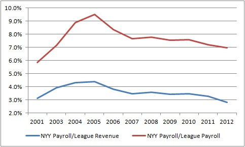 NYY_Payroll_vs_League
