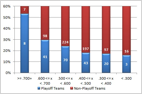 ST playoff team records