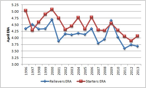 ERA_START_VS_RELIEF