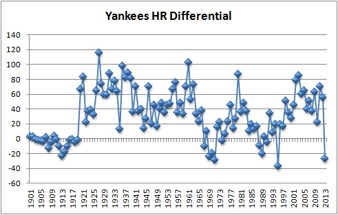 NYY HR diff