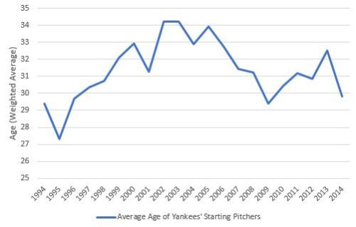 Average Age of Yankees Starters