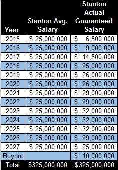 Stanton Contract Breakdown