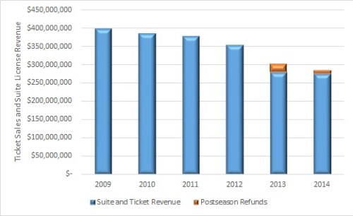 ticket revenue