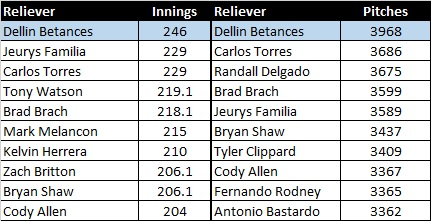 betances-rank