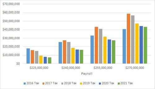 comp-tax-chart