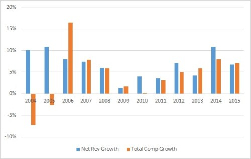 net-rev-and-net-comp-growth-annual