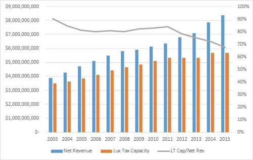 net-rev-vs-lux-tax-cap