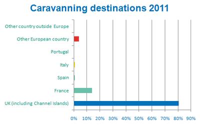 Caravanning destinations 2011 - Bar Chart