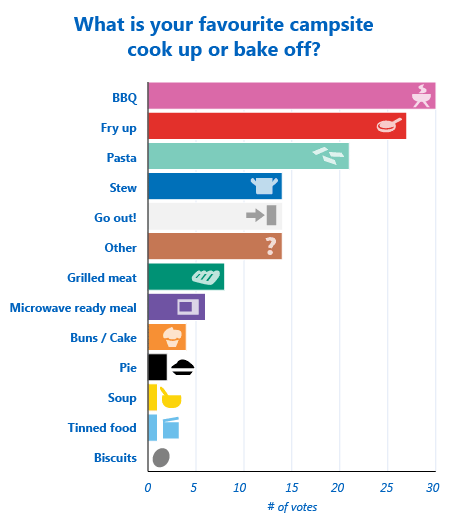 The caravan and motorhome Bake Off results are in!