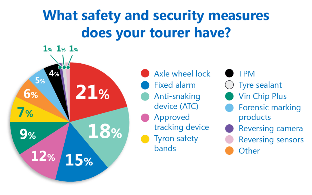 Pie Chart safety and security