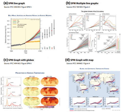 Four examples of visuals used in the IPCC's third and fourth assessment reports. Source: McMahon et al., (2016)