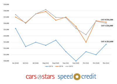 COE premiums stable for CAT B & E but 3% increase for CAT A in latest bidding