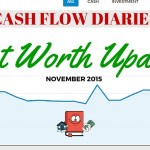 November 2015 Net Worth Update
