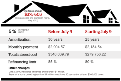 Infographic: Mortgage rules changes 2012 - Interactive CBCNews.ca