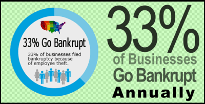Employee Theft - 33% of businesses go bankrupt annually