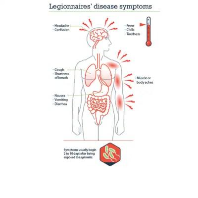Legionnaires' Disease | CDC Online Newsroom | CDC