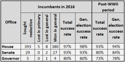 Larry J. Sabato's Crystal Ball » Incumbent reelection rates higher than average in 2016