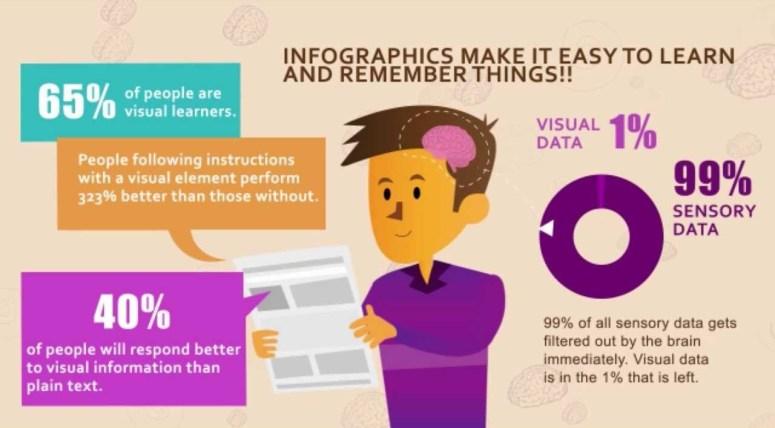 pentingnya-tampilan-template-website-visual-learner