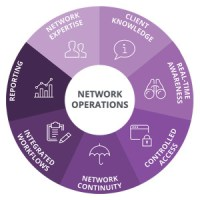 complete-network-operations-management-300x300