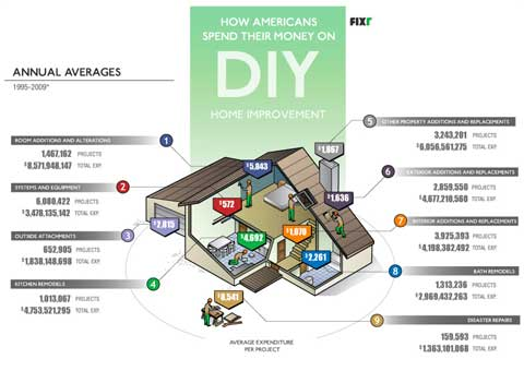 american-diy-spending-habits.jpg