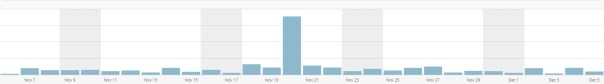 blog traffic increased by trolling