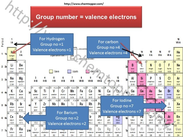 how to draw Lewis Dot Structure-Calculating valence electrons with the help of the periodic table
