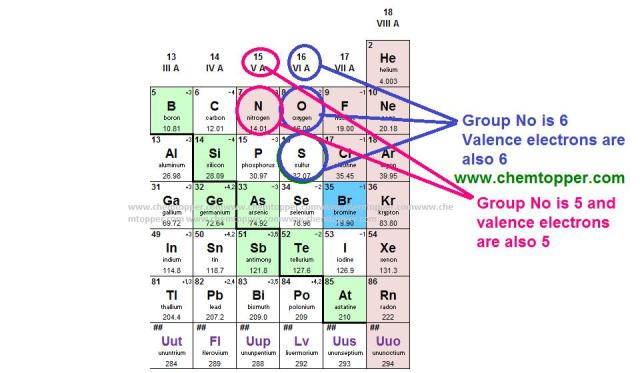 valence electrons of oxygen ,sulfur and nitrogen