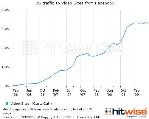 facebookvideotraffic
