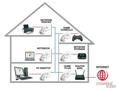 Powerline schema