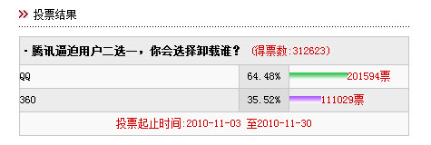 NetEase poll 2010 October 4 ~2:40am