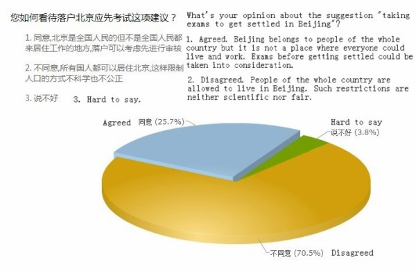 Sina survey results on whether or not migrants should take tests before they are allowed to settle in Beijing and obtain Beijing huou (household registry).