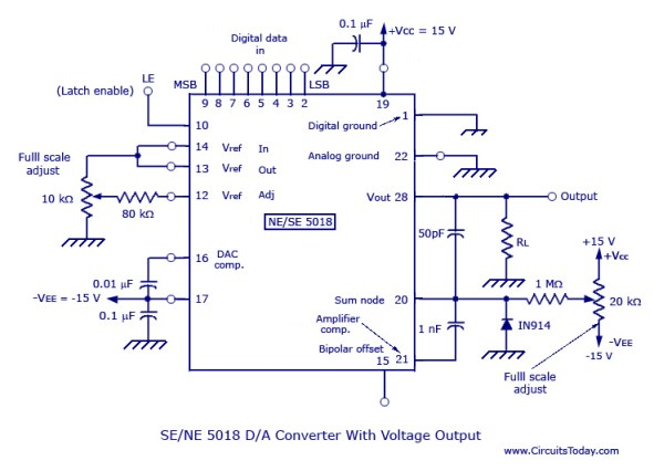 SE-NE 5018 Digital to Analog Converter