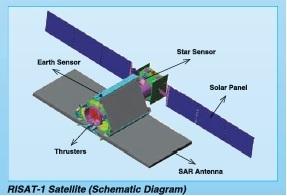 Satelit RISAT-1 India, Satelit baru india, india satellite radar