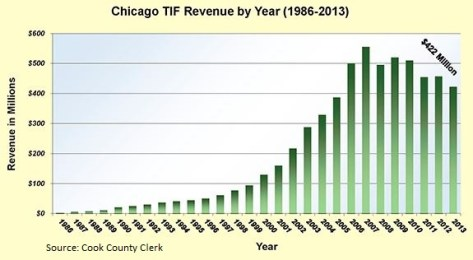 Chicago-TIF_revenue-1986-2013