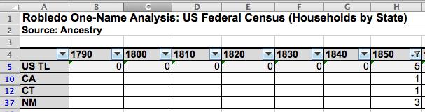 Robledo One-Name Study US Census Analysis