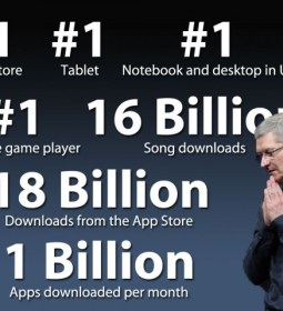 Cook-Apple-Numbers