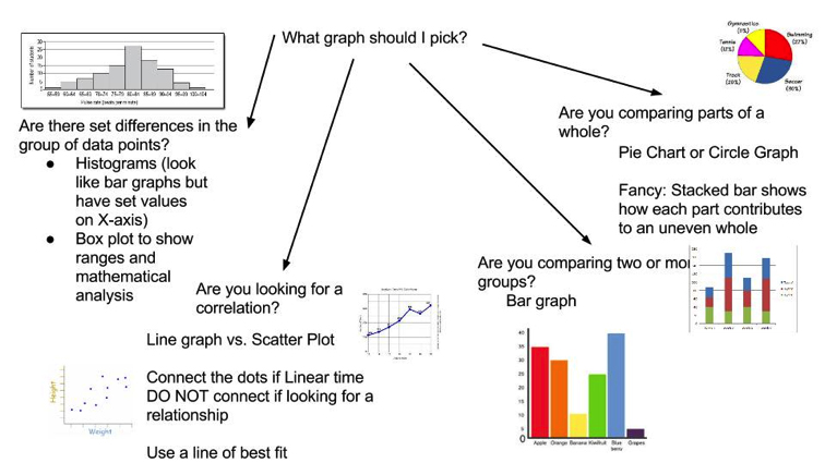 Image 2: What graph type to pick Modified from: Weber et al's Graph Choice Chart