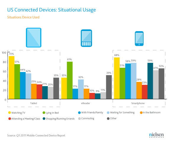 Mobile Device Usage Statistics