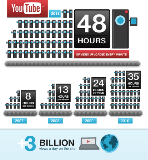 YouTube Statistics 48 hours Uploaded Minute