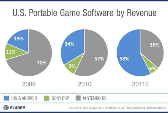 iOS Androit Portable Game Market Nintendo