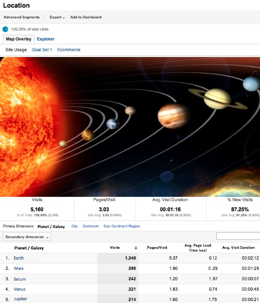 Google Analytics Interplanetary Reports